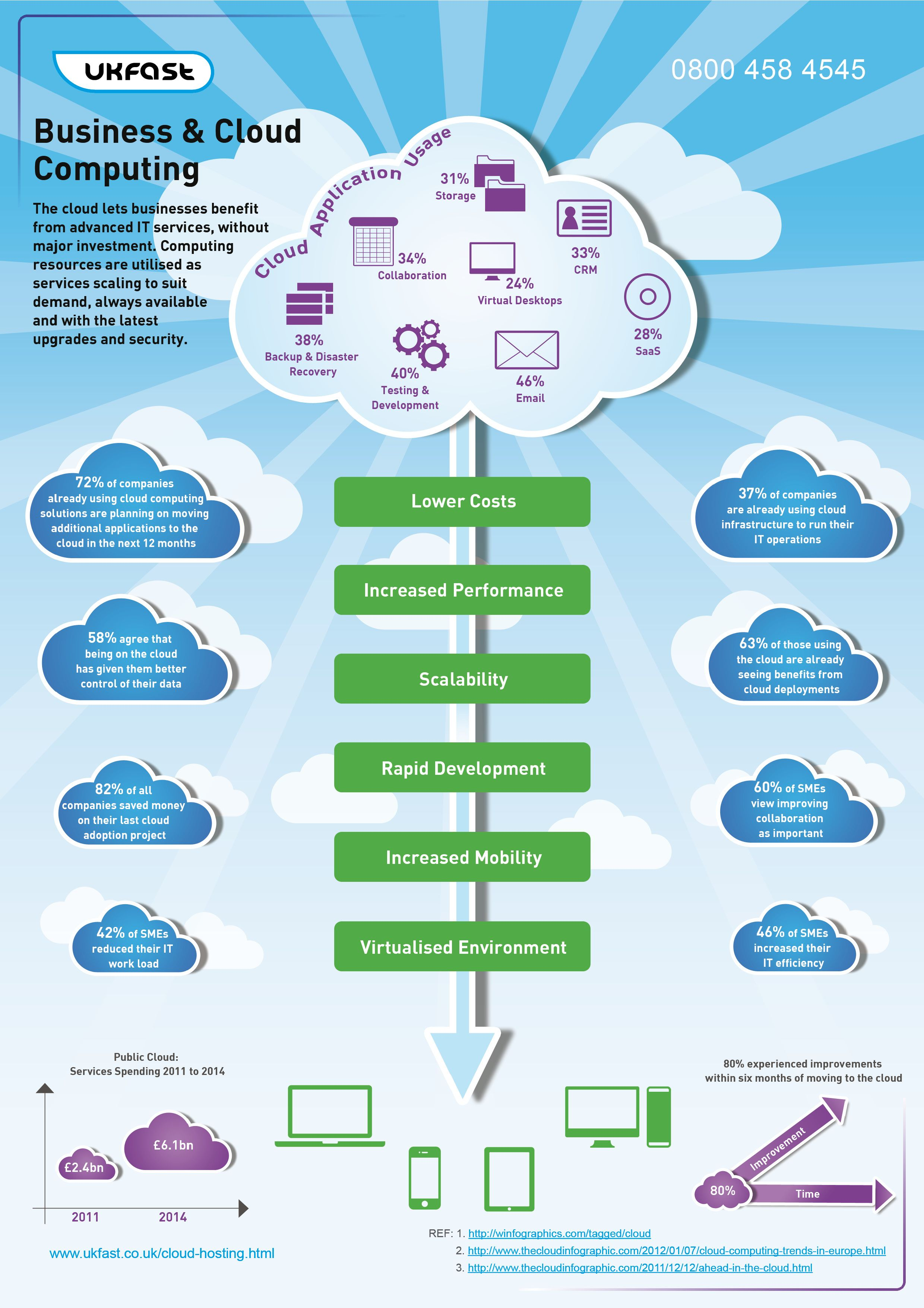 Business Cloud Computing Infographic Cloud Computing Clouds Infographic
