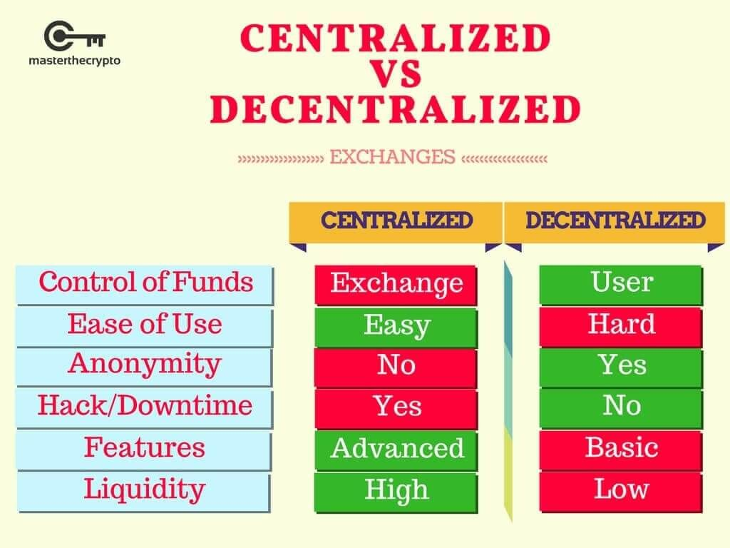 Guide to Decentralized Exchanges Comparison of Popular