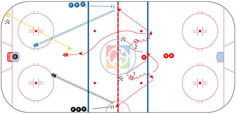 Coachthem Drill Of The Week Panther Optional Nz Shooting Hockey Drills Drill Rebounding