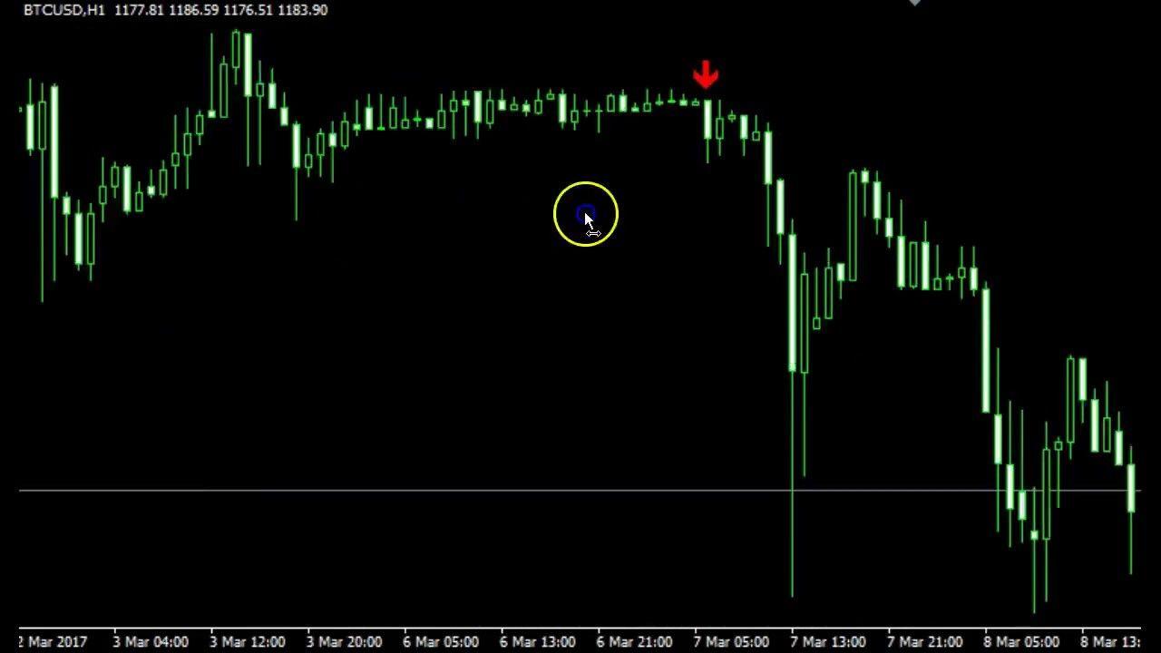 Forex Wave Indicator Mt4