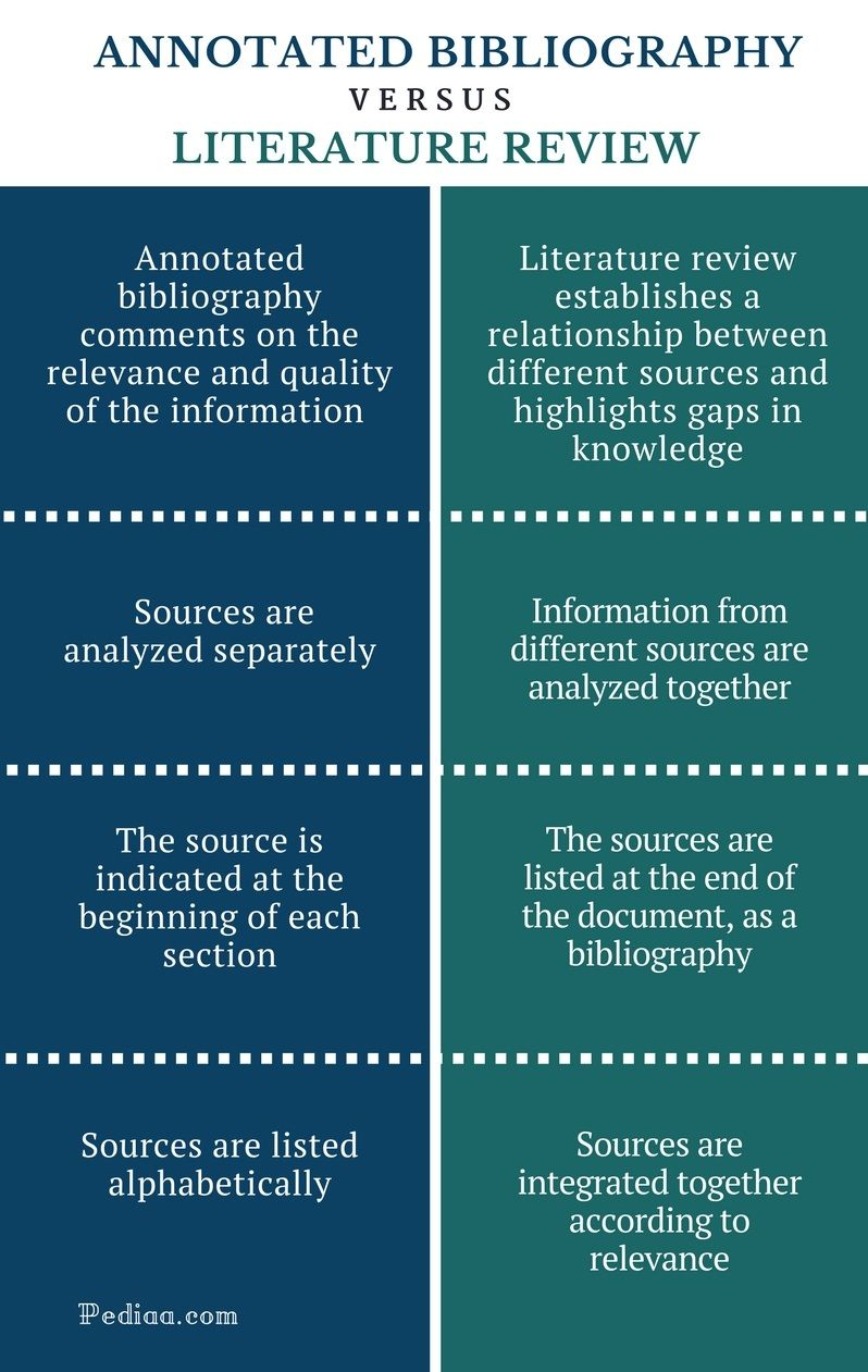 Essay On Good Health Purpose Of Annotated Bibliography Information Literacy Essay About Life  Good Essay Annotated Bibliography English Essays Topics also How To Write Science Essay Purpose Of Annotated Bibliography  Teacher Craft  Academic Writing  Essay Of Newspaper