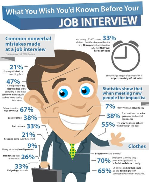 things you need to know before your next job interview