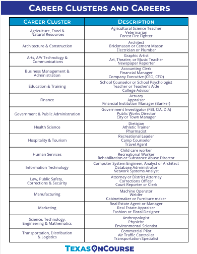 Pin By Texas Oncourse College And C On Career Clusters Pathways Endorsements With Images Career Clusters Career Pathways Life Skills