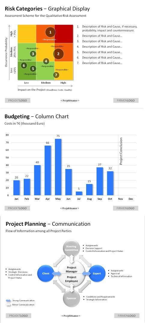 PowerPoint #projectmanagement templates Explain all project steps