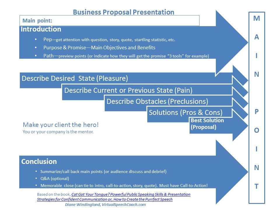How to Structure Your Business Proposal Presentations