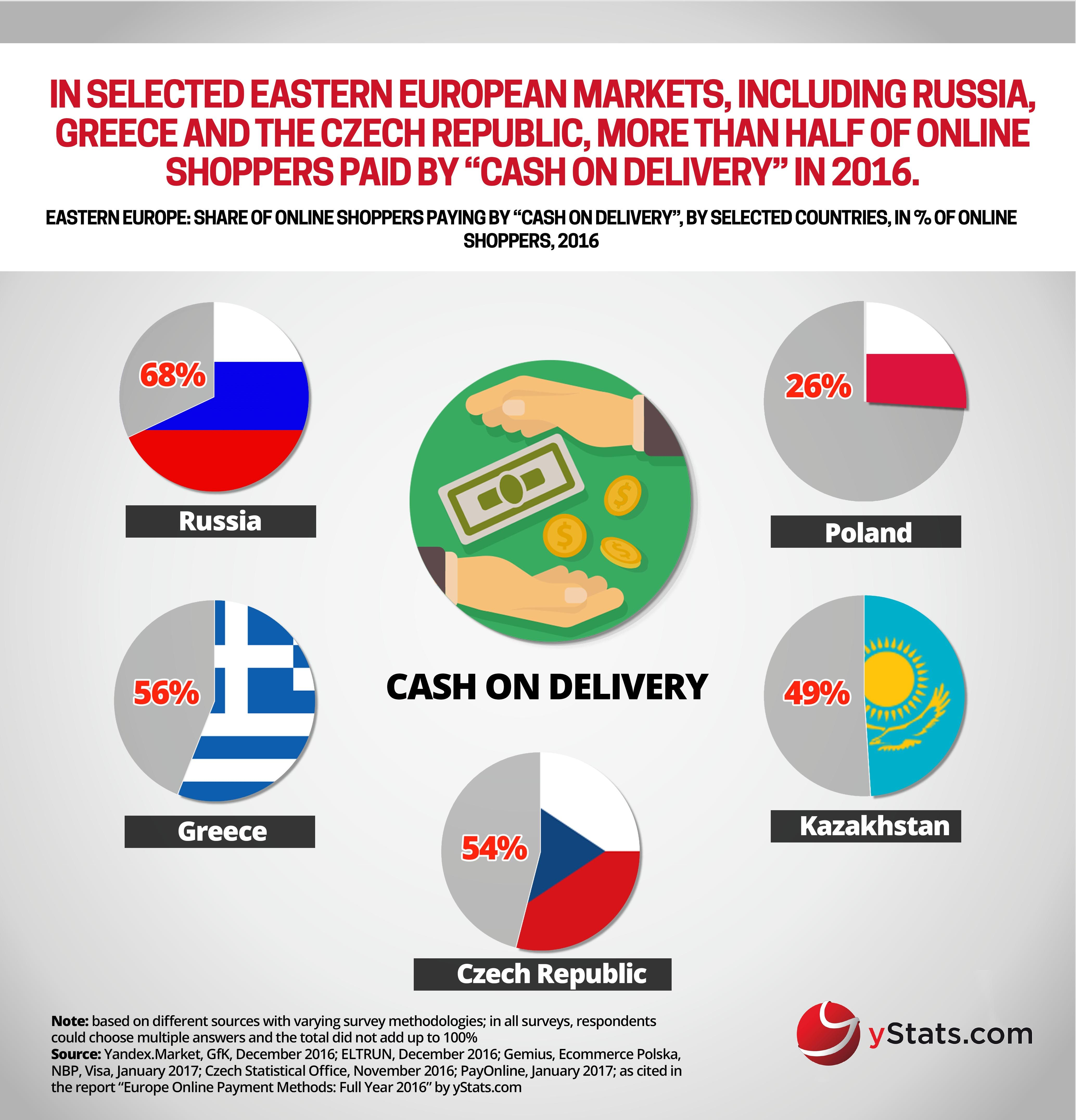 Infographic: #Europe Online #Payment Methods: Full Year 2016