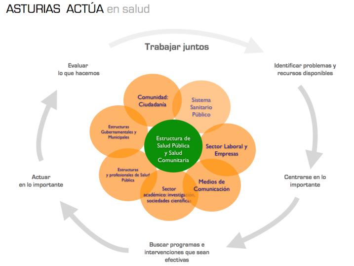 Ciclo De Intervención En Salud Comunitaria Fuente Observatorio De Salud En Asturias Http Www Obsaludasturias Com Obsa Astur Salud Salud Publica Intervención