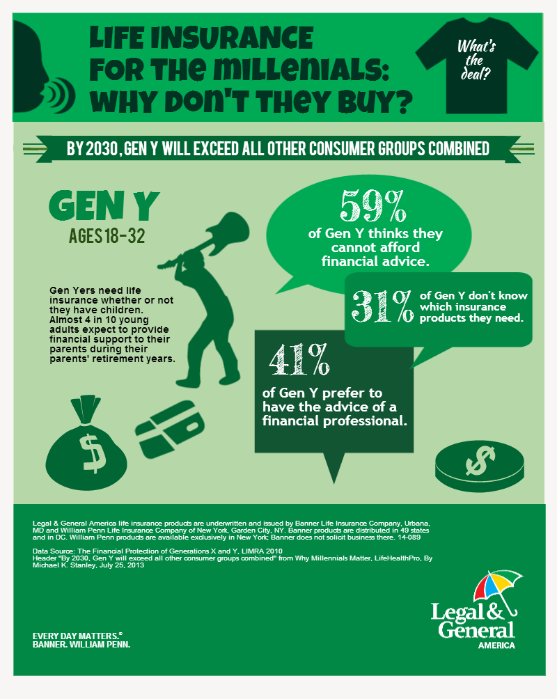 Life Insurance For Millenials Why Don T They Buy Life