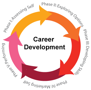 Everything you need to know about career development career be prepared to think different when you develop your individual career development plan for the evolving malvernweather Image collections