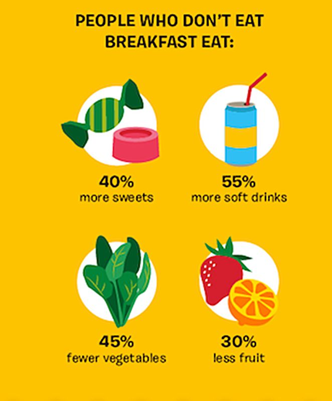 Why Is Breakfast So Important These Tips Explain Why -1654