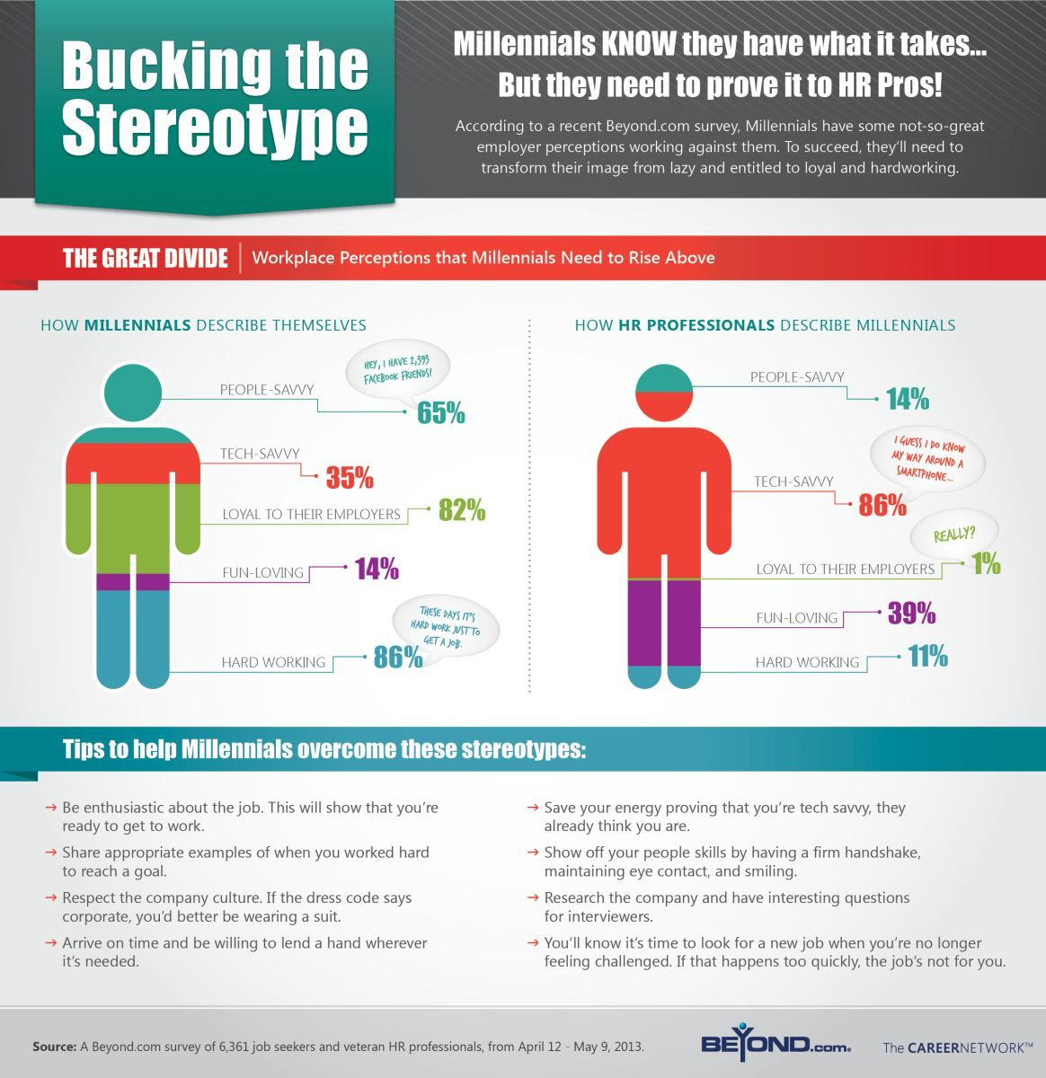 Career Article Infographic Shows What HR Pros Think of