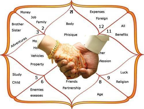 Marriage Report Vedic Astrology Analysis Marriagematch Making