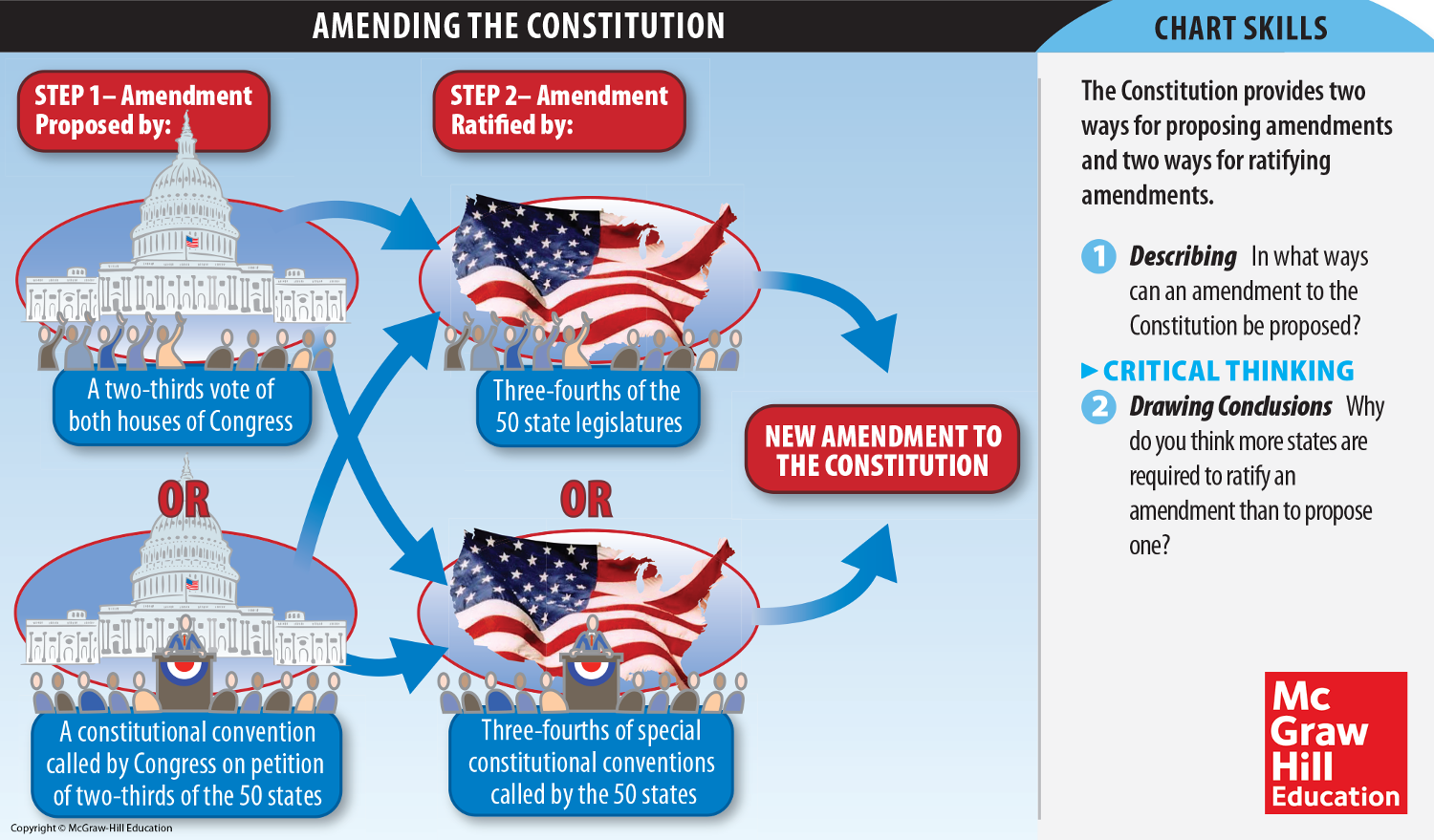 Infographic how the   constitution amendment process works show social studies government and political science students essential steps in also rh pinterest