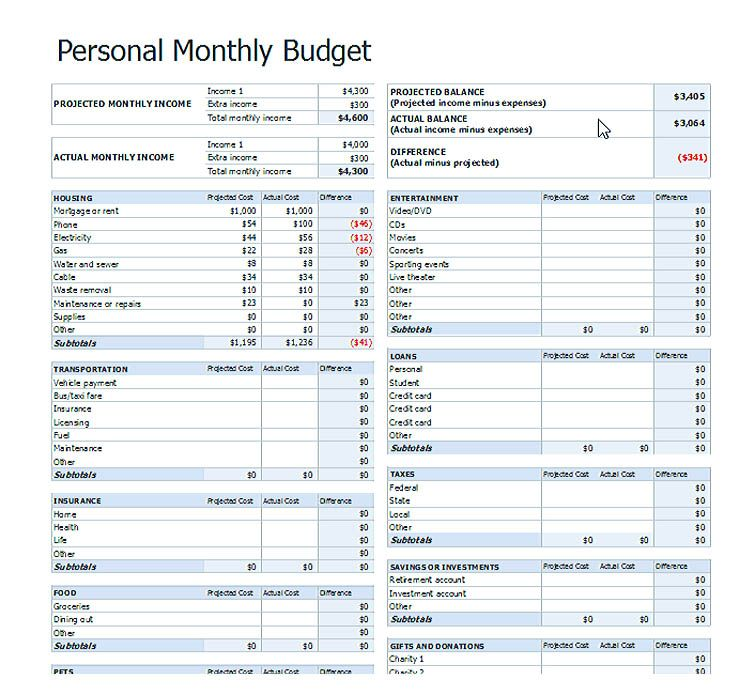 budget template , Cool Budget Template Google You Definitely Have - monthly expenditure template