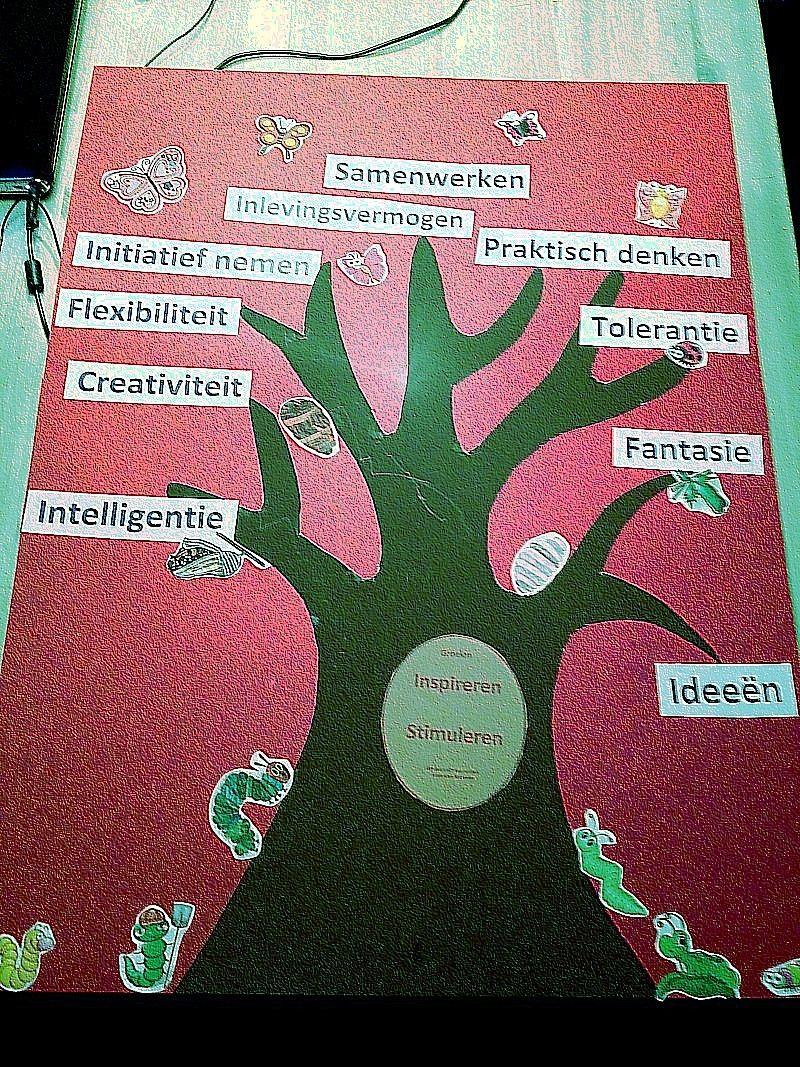 De kwaliteitenboom - woordenschat