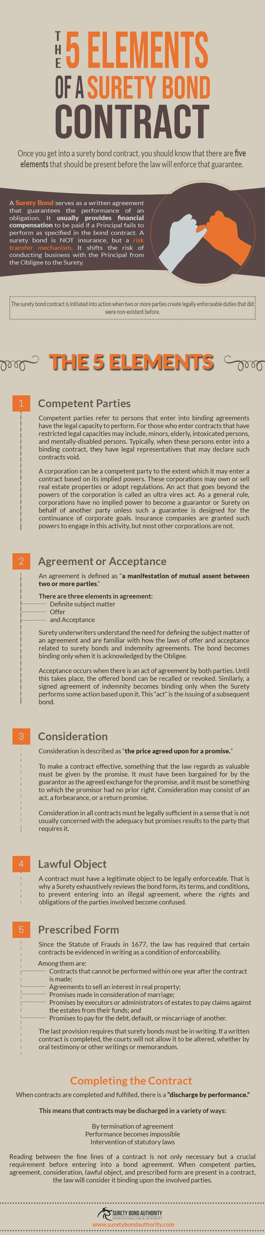 Surety Bond Contract The 5 Elements Bond Contract Infographic