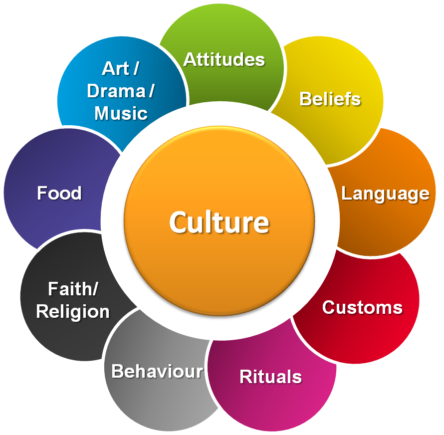 Culture And Cognition Complete Essay With Outline Essayspedia What I Cultural Studie Awareness Difference Personal Hook Encountering
