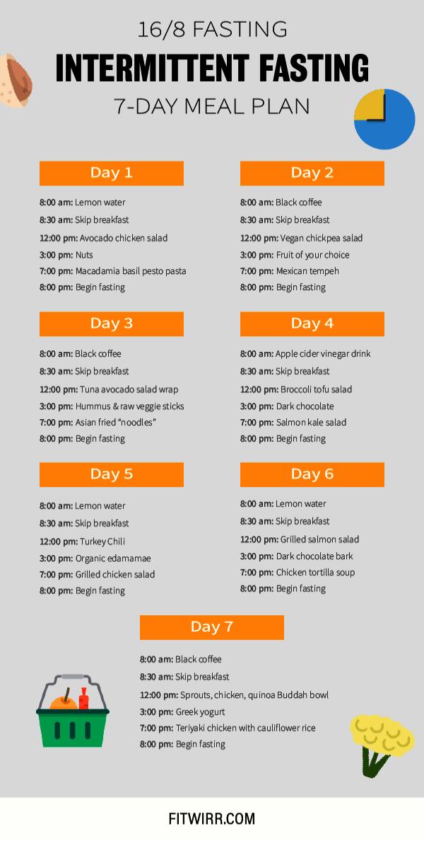 Nutrition Plan To Get Shredded Nor Nutrition Plan For An Athlete Near Example Meal Plan For Muscle Ketogenic Diet Meal Plan 7 Day Meal Plan Diet And Nutrition