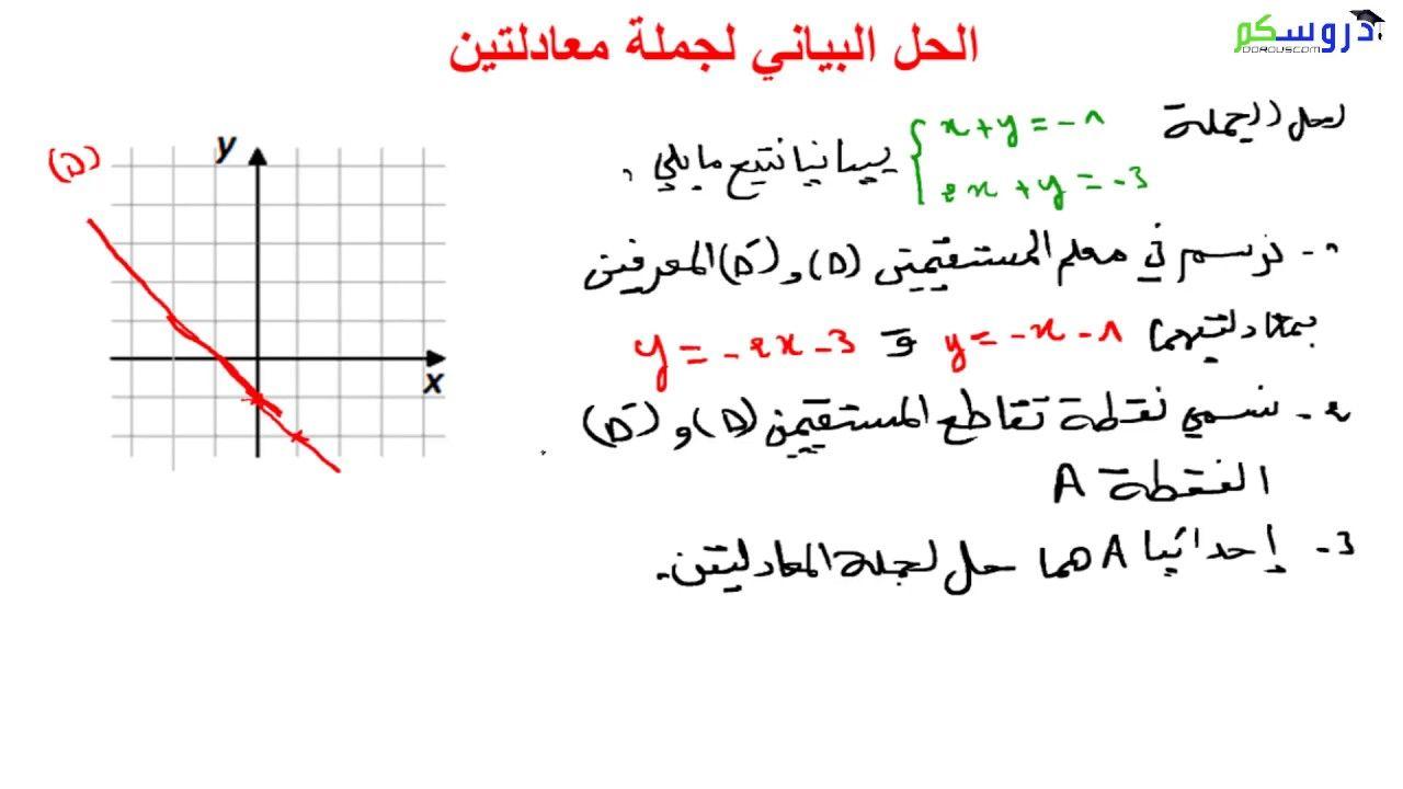 الحل البياني جملة معادلتين من الدرجة الأولى بمجهولين رياضيات الرابعة م Math Chart Math Equations