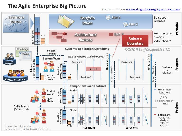 The agile enterprise big picture Enterprise Architecture - agile resume