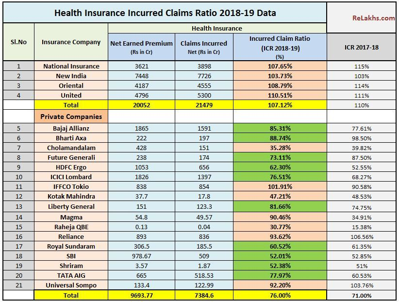 Latest Health Insurance Incurred Claims Ratio 201819 Data