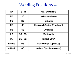 6g welding position diagram wiring diagram structure MIG Welds Bad and Good