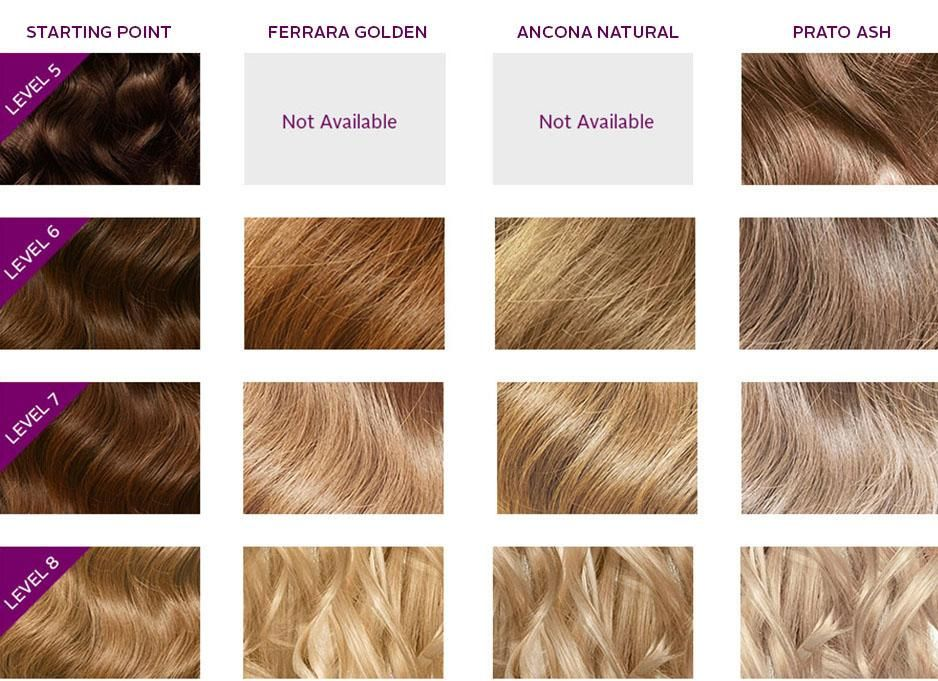How To Lighten Hair Color Naturally Fast