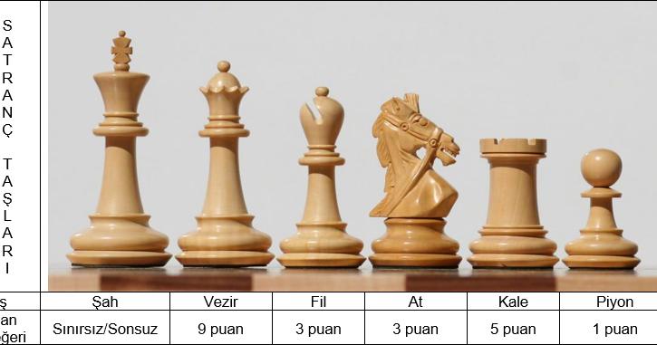 Değerli Satranç Bülteni Takipçileri Satranç Taşları Semboller Ve
