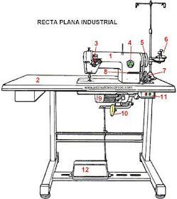 Como usar una máquina de coser industrial   Máquinas de
