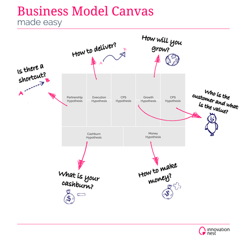 Business Model Canvas made easy.  http://pw.innovationnest.co/post/61575737863/business-model-canvas-made-easy  @piotrwilam, Innovation Nest - venture coaching and early stage investing