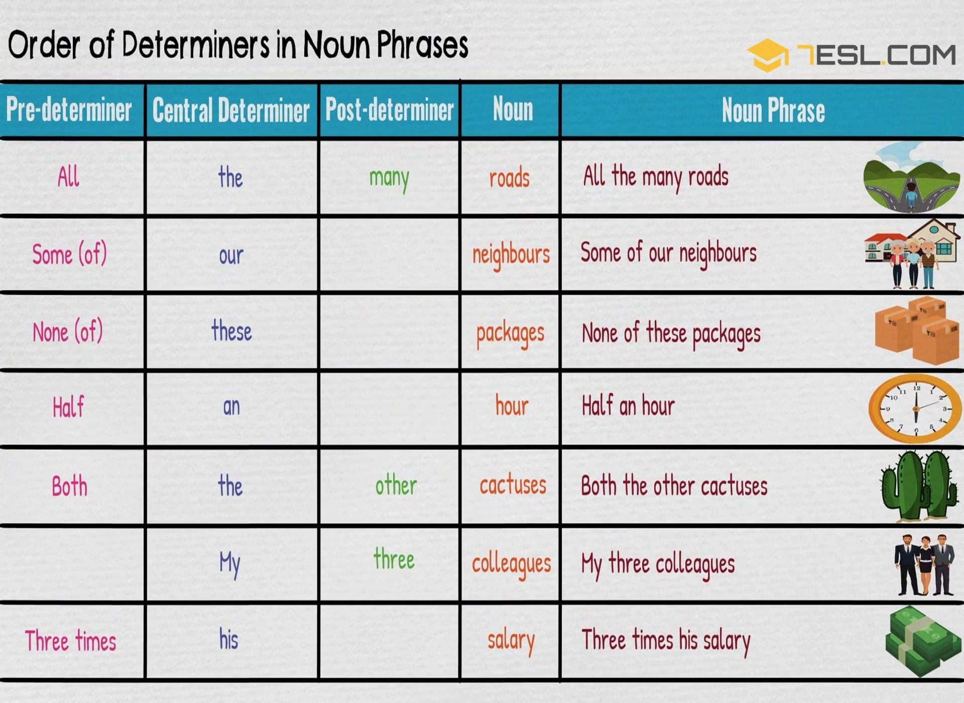 Order Of Determiners In Noun Phrases