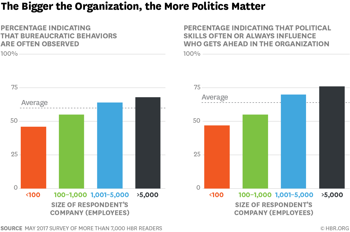 What We Learned About Bureaucracy From 7 000 Hbr Readers Business Advice Social Business Learning