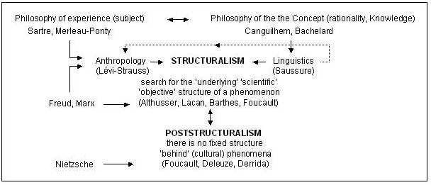 Sur Les Ruines De 68 Structuralisme Et Misere En Cours