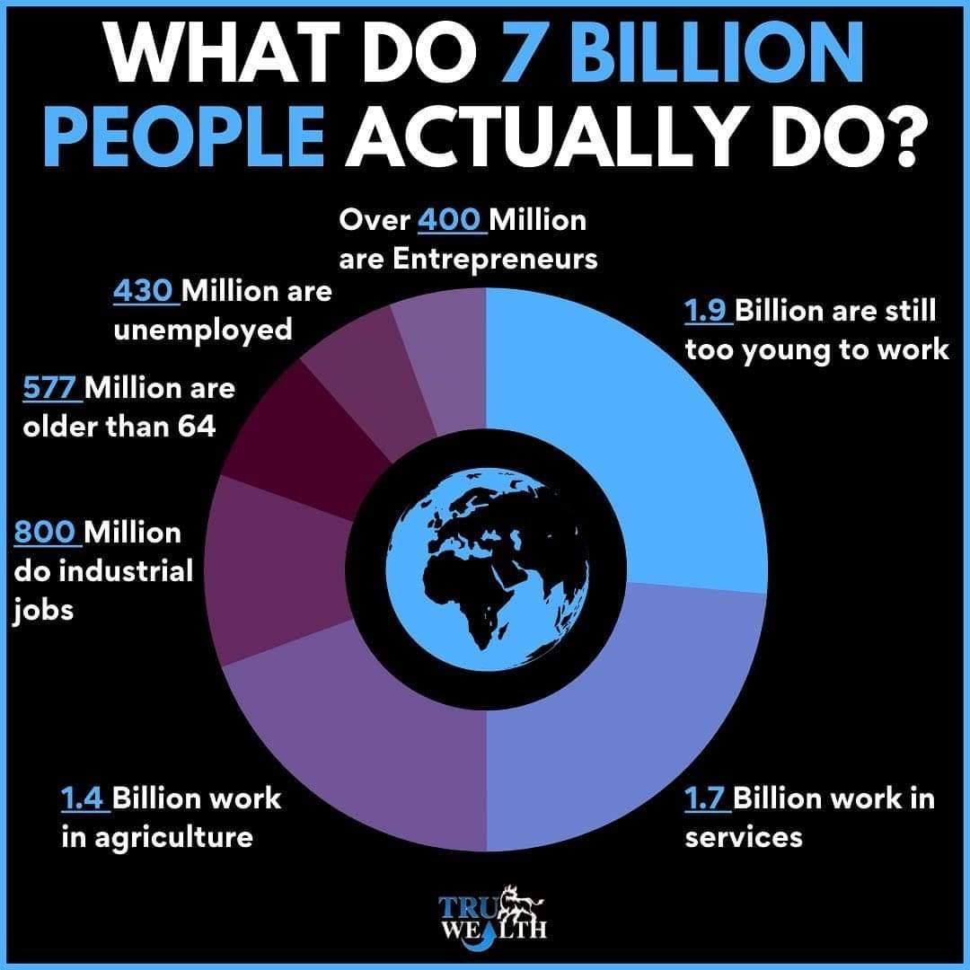 What Do 7 Billion People Actually Do In 2020 Value Investing Investing 101 Investing