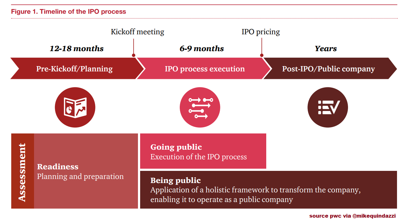 Ready to GoPublic? 83 of the CFOs estimated spending