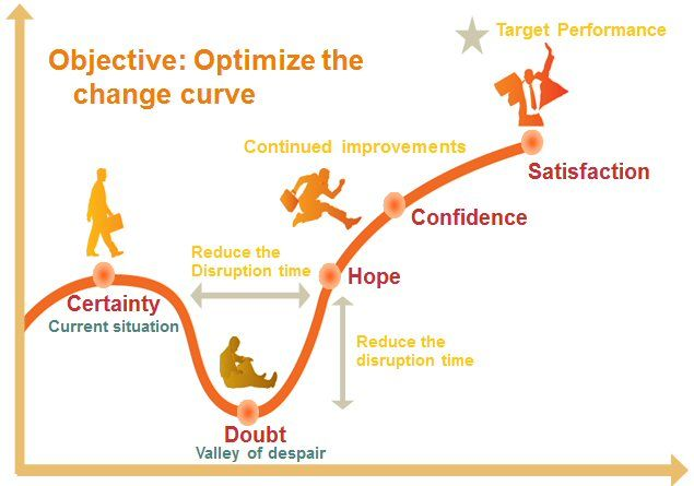 change curve on pinterest