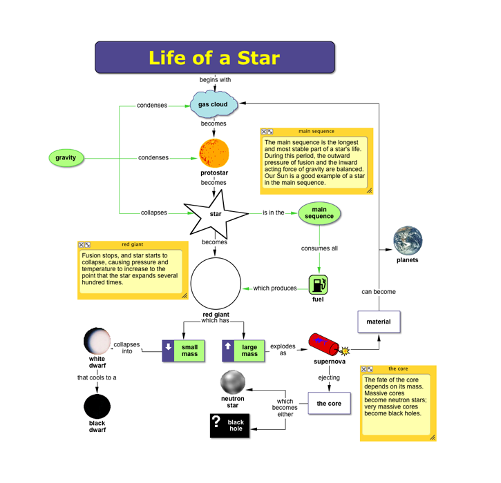 earth amp space science concept map star life cycle work