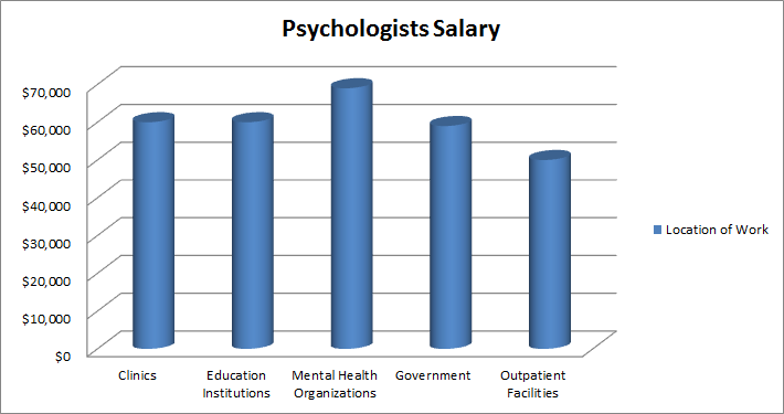 psychologists make an average of $75,000 per year. find out more, Human Body