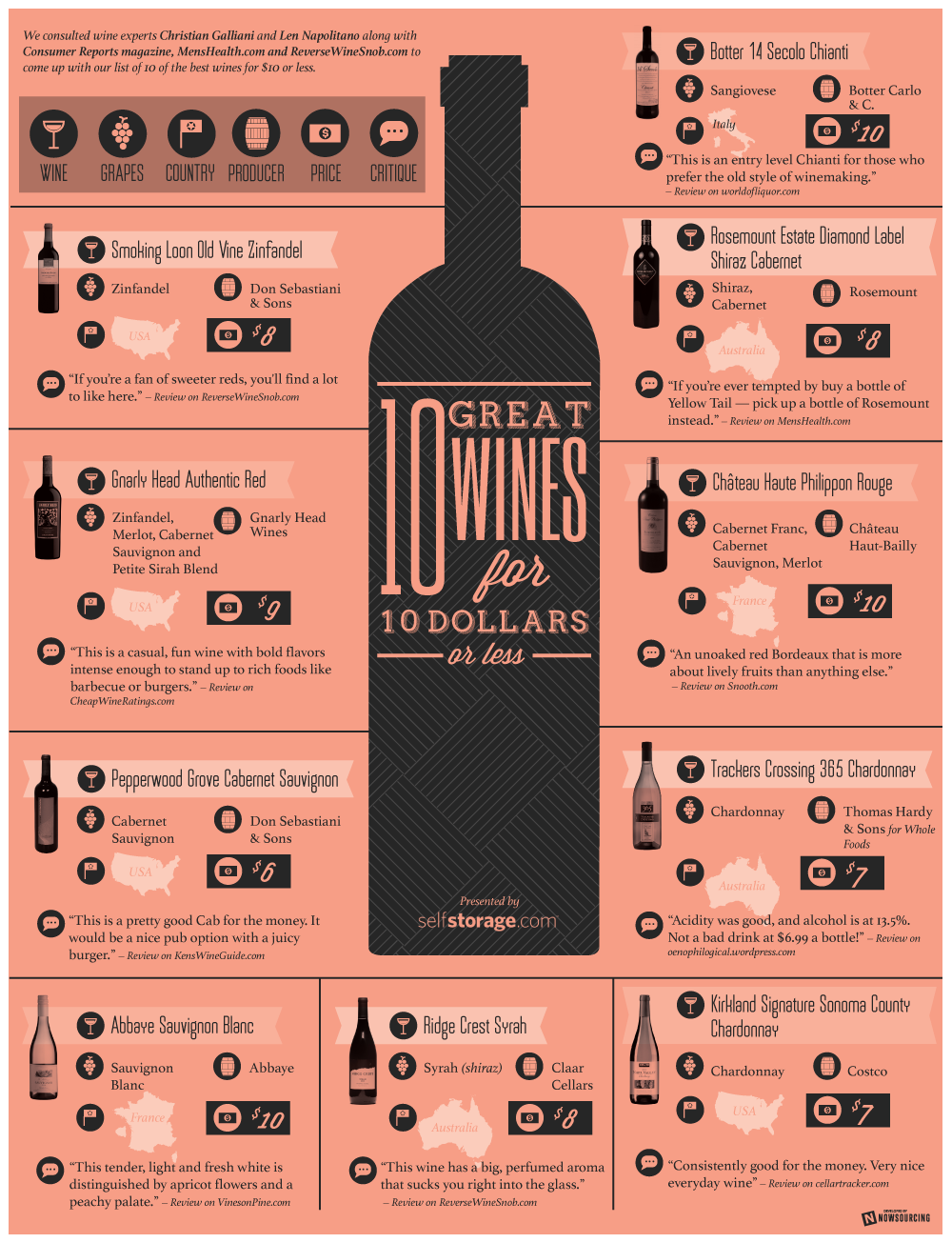 Great Tasting Wines For 10 Or Less Infographic Wine Infographic Wines Wine Tasting