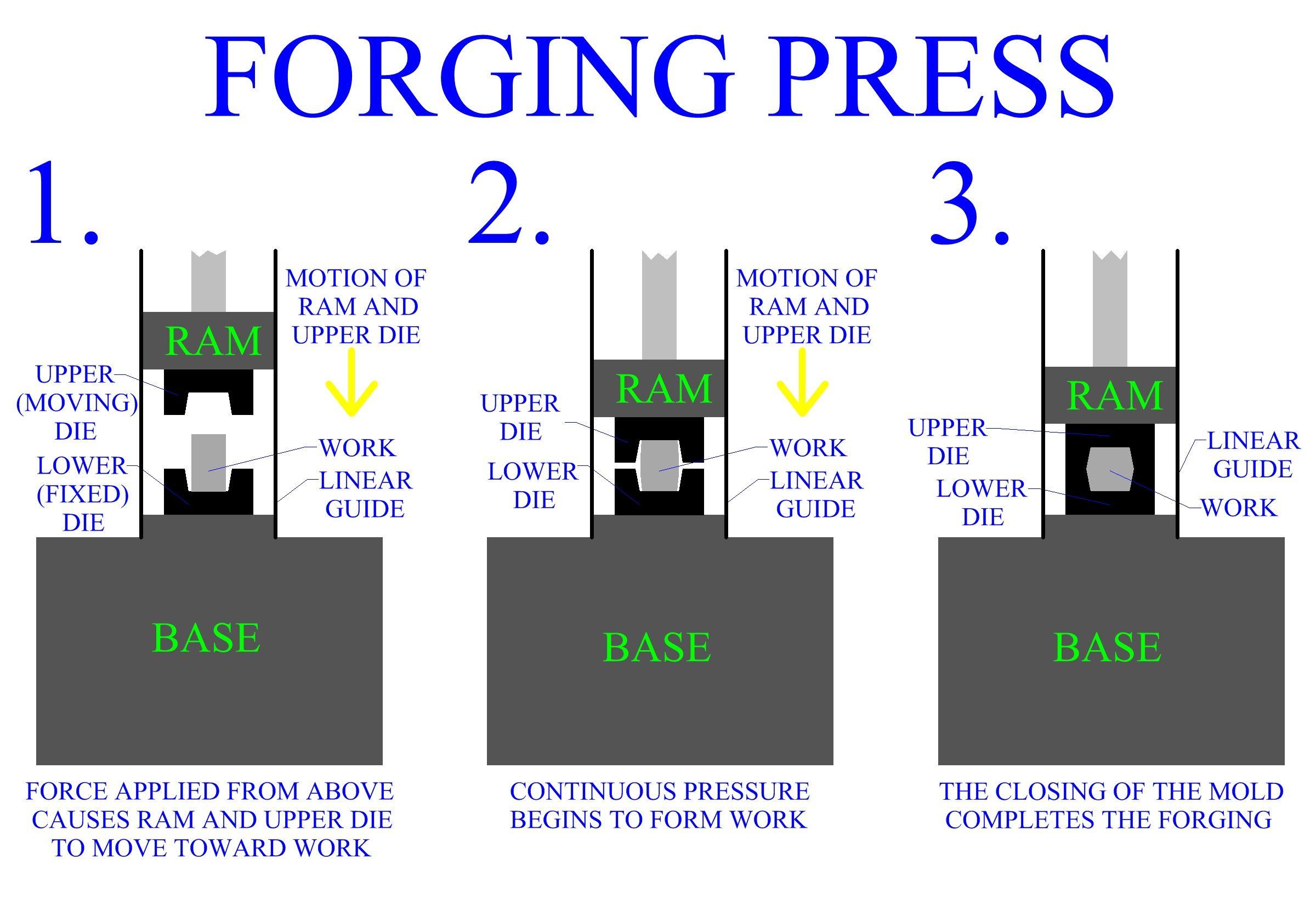 Forging Press Manufacturing Pinterest