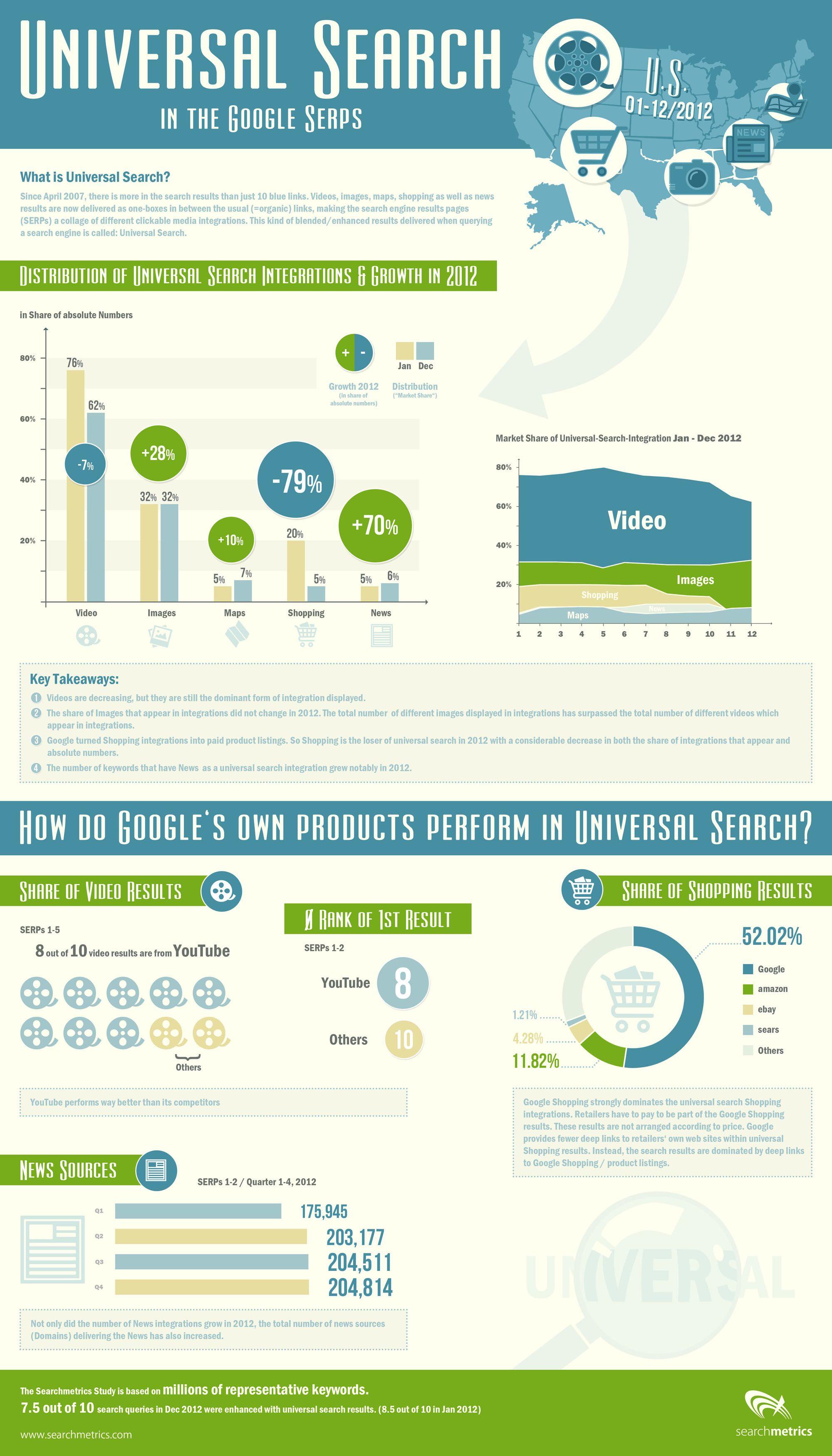 Infographie : La recherche universelle de #google ...
