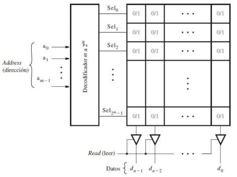 Laboratorio 8 Visualizacion Dinamica Con Un Unico Display Memoria Rom Visualizacion Display De 7 Segmentos