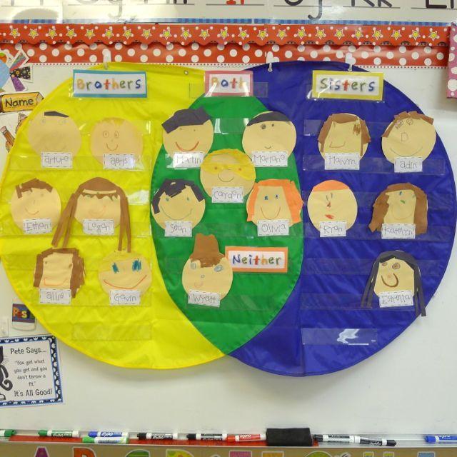 Venn Diagram Ideas For 1st Grade Akbaeenw