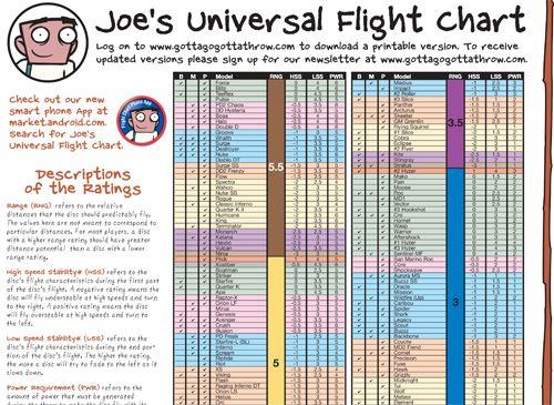 Joe S Flight Chart Disc Golf Chart Innova Disc Golf
