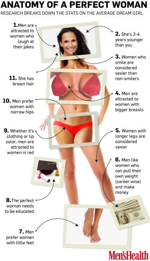 What women see in men body