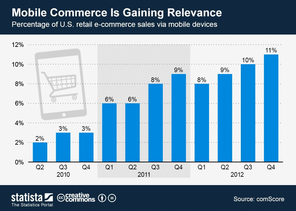 Mobile Commerce Is Gaining Relevance Statista Digital - sales forecast