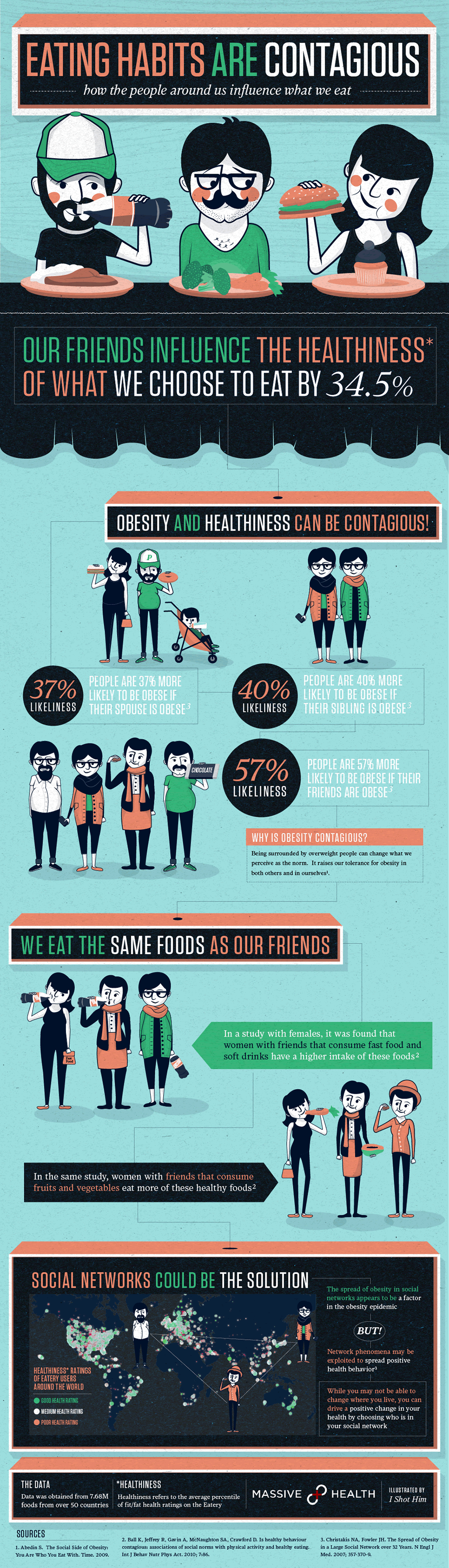 Eating Habits Are Contagious: How the People Around Us Influence What We Eat Infographic