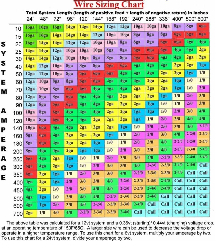 Automotive wire size chart also boating pinterest bateaux and rh