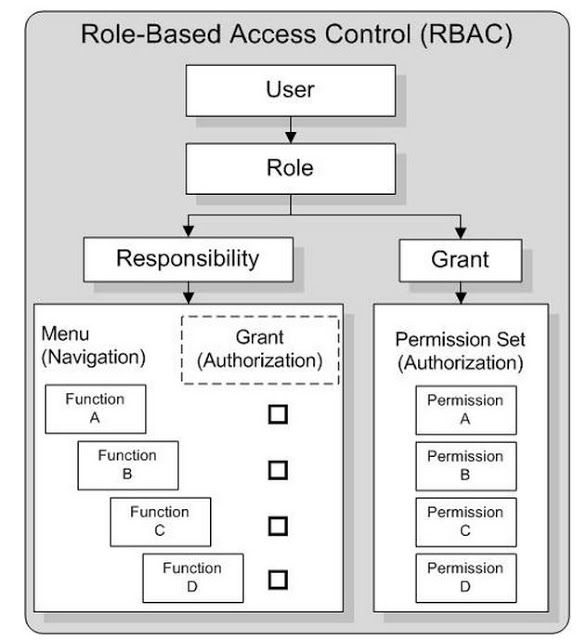Oracle Applications Fusion Blog Role Based Access Control Rbac For Ebs Access Control Control Role