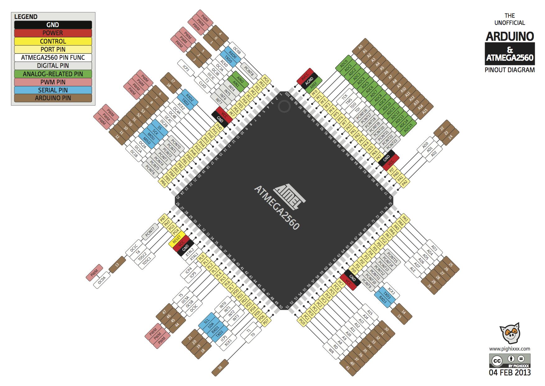 ATMEGA2560 | Atmel & (related) technology in 2019 | Arduino